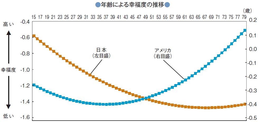 日本幸福度